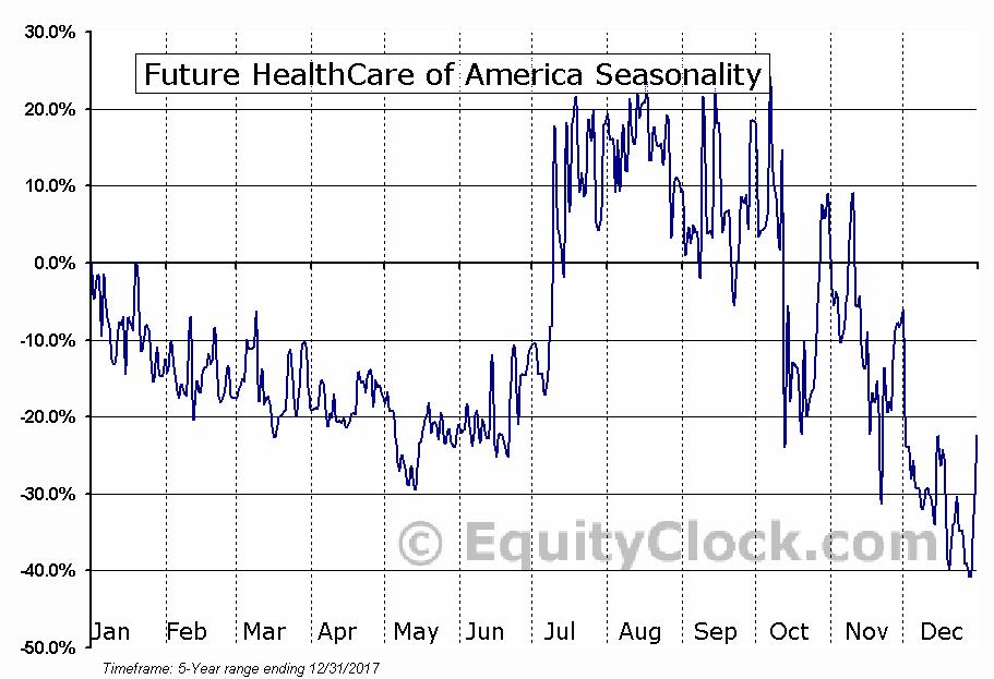 Futu Holdings Limited Seasonal Chart