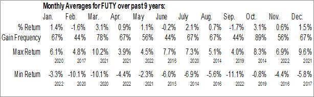 Monthly Seasonal Fidelity MSCI Utilities Index ETF (AMEX:FUTY)