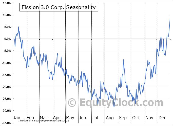Fission 3.0 Corp. (TSXV:FUU.V) Seasonality