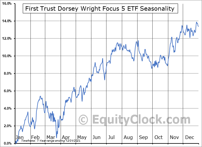 First Trust Dorsey Wright Focus 5 ETF (NASD:FV) Seasonal Chart