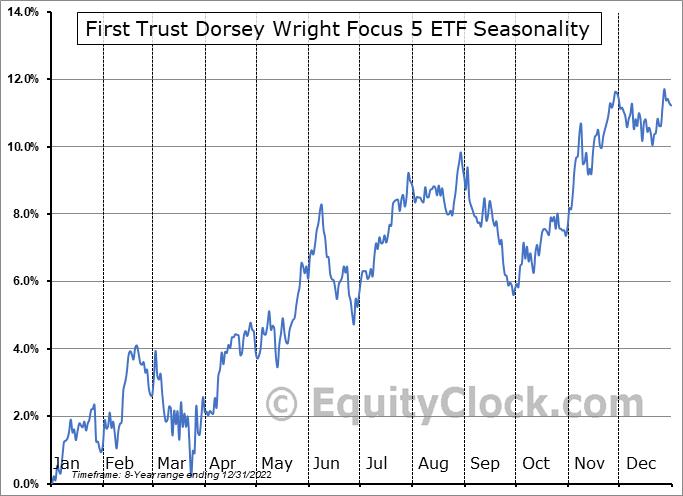 First Trust Dorsey Wright Focus 5 ETF (NASD:FV) Seasonal Chart