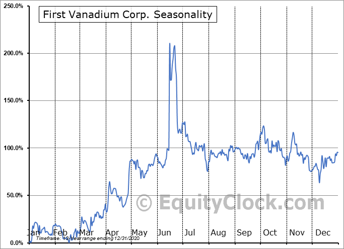 First Vanadium Corp. (TSXV:FVAN.V) Seasonality