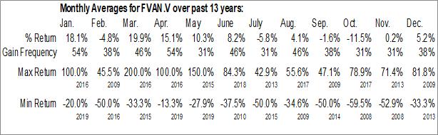 Monthly Seasonal First Vanadium Corp. (TSXV:FVAN.V)