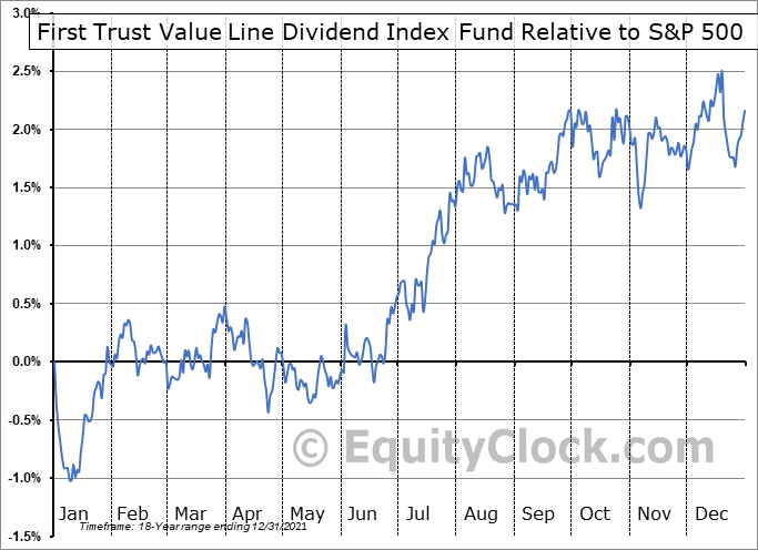 FVD Relative to the S&P 500