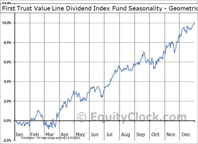 First Trust Value Line Dividend Index Fund (NYSE:FVD) Seasonality