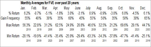 Monthly Seasonal Five Star Senior Living Inc. (NASD:FVE)