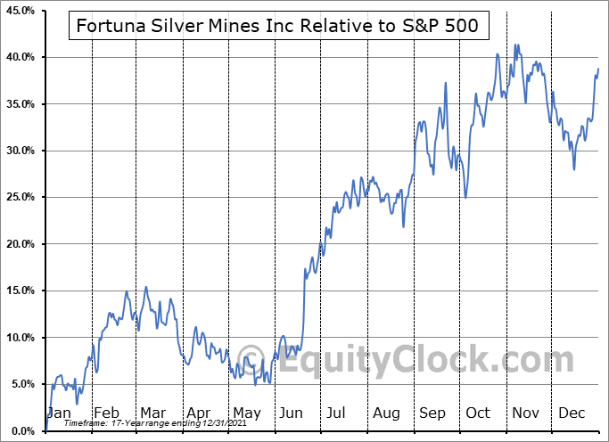 FVI.TO Relative to the S&P 500
