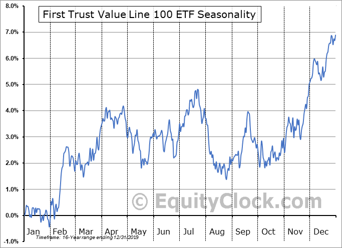 First Trust Value Line 100 ETF (NYSE:FVL) Seasonal Chart