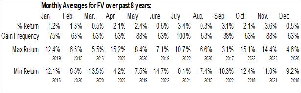 Monthly Seasonal First Trust Dorsey Wright Focus 5 ETF (NASD:FV)