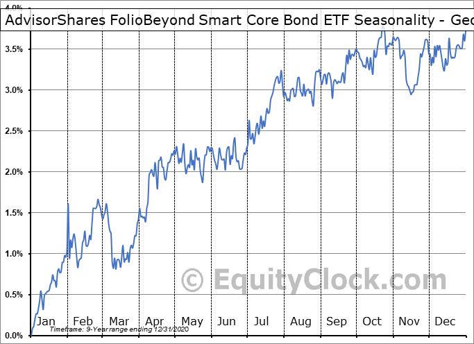 AdvisorShares FolioBeyond Smart Core Bond ETF (NYSE:FWDB) Seasonality
