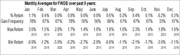 Monthly Seasonal AdvisorShares FolioBeyond Smart Core Bond ETF (NYSE:FWDB)