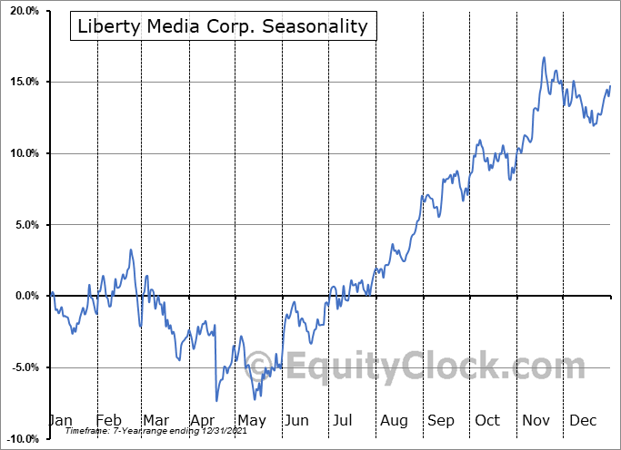 Liberty Media Corporation Seasonal Chart