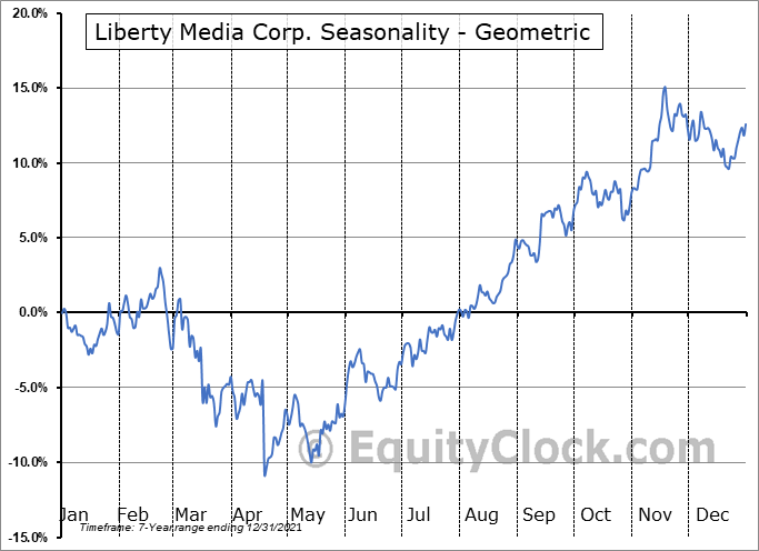 Liberty Media Corp. (NASD:FWONK) Seasonality