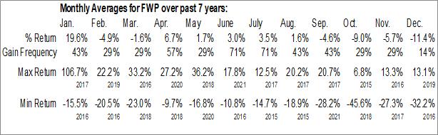 Monthly Seasonal Forward Pharma A/S (NASD:FWP)