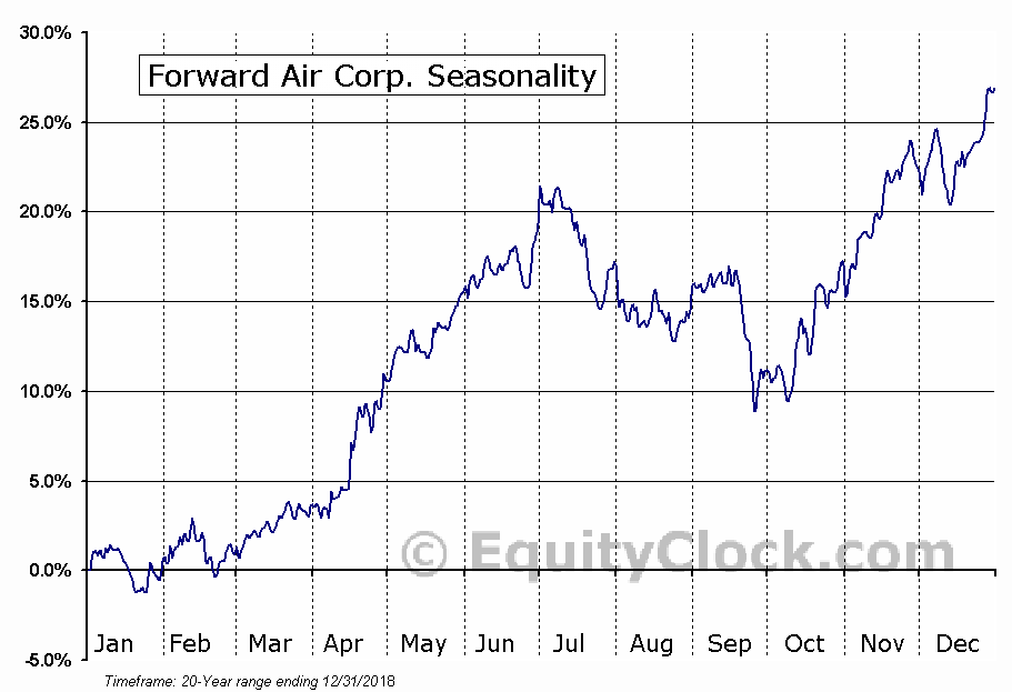 Forward Air Corp. (NASD:FWRD) Seasonal Chart
