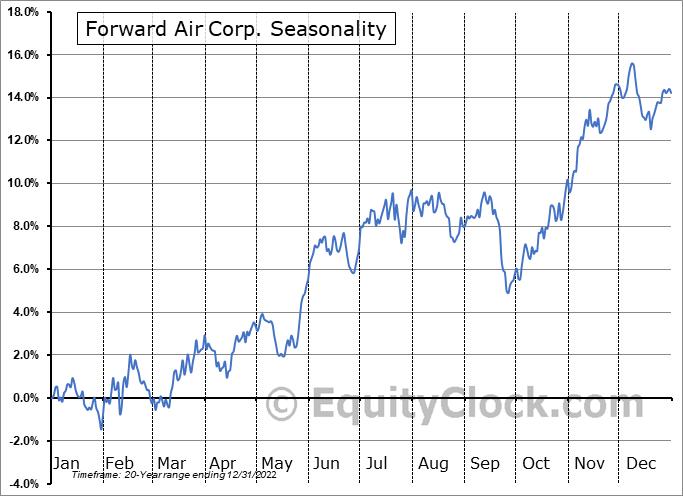 Forward Air Corp. (NASD:FWRD) Seasonal Chart
