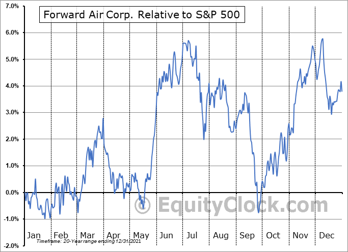 FWRD Relative to the S&P 500