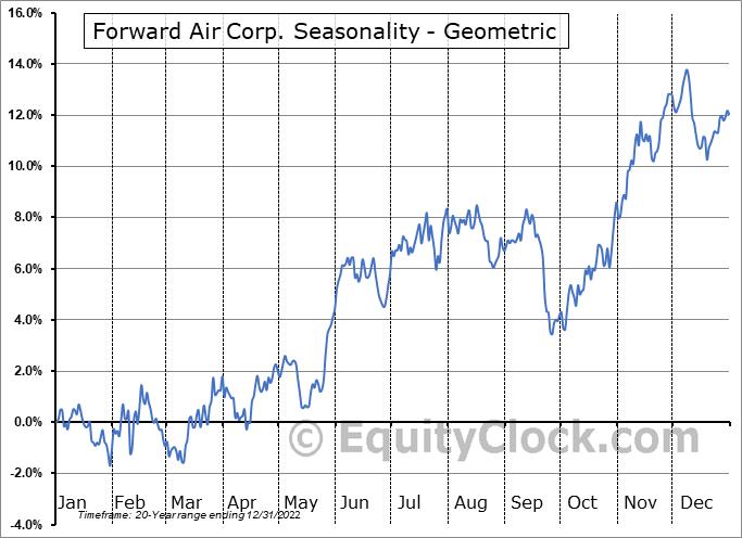 Forward Air Corp. (NASD:FWRD) Seasonality