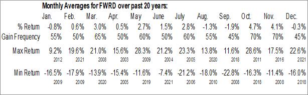 Monthly Seasonal Forward Air Corp. (NASD:FWRD)