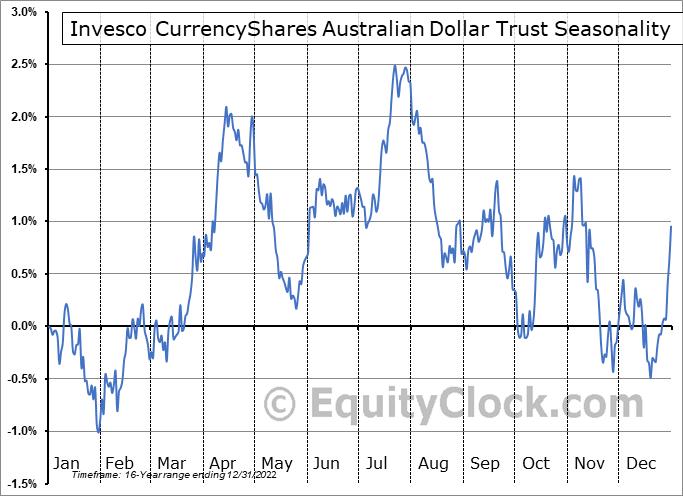 Invesco CurrencyShares Australian Dollar Trust (NYSE:FXA) Seasonality