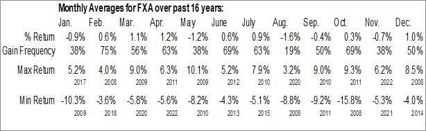 Monthly Seasonal Invesco CurrencyShares Australian Dollar Trust (NYSE:FXA)