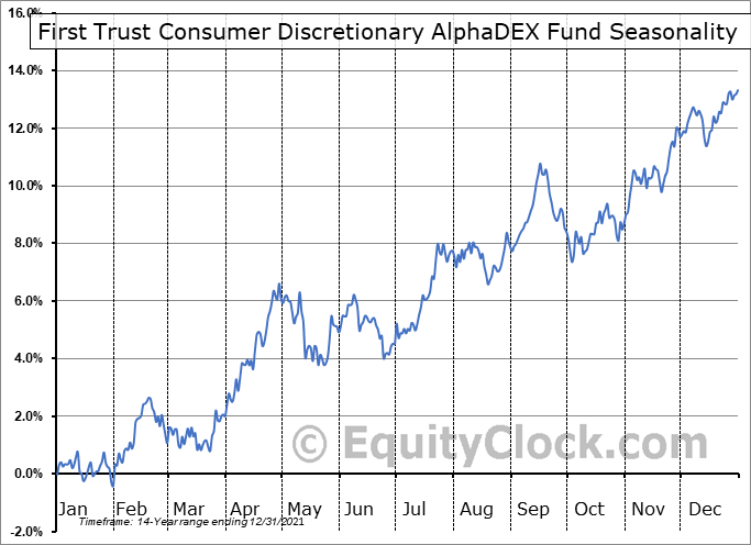 First Trust Consumer Discretionary AlphaDEX Fund (NYSE:FXD) Seasonal Chart