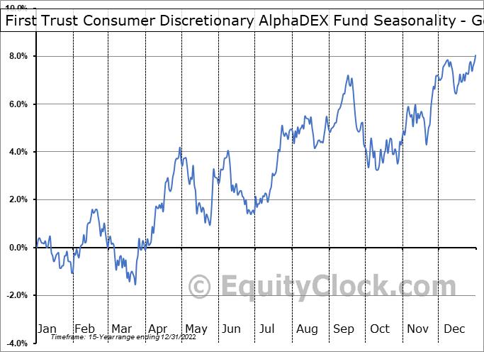 First Trust Consumer Discretionary AlphaDEX Fund (NYSE:FXD) Seasonality