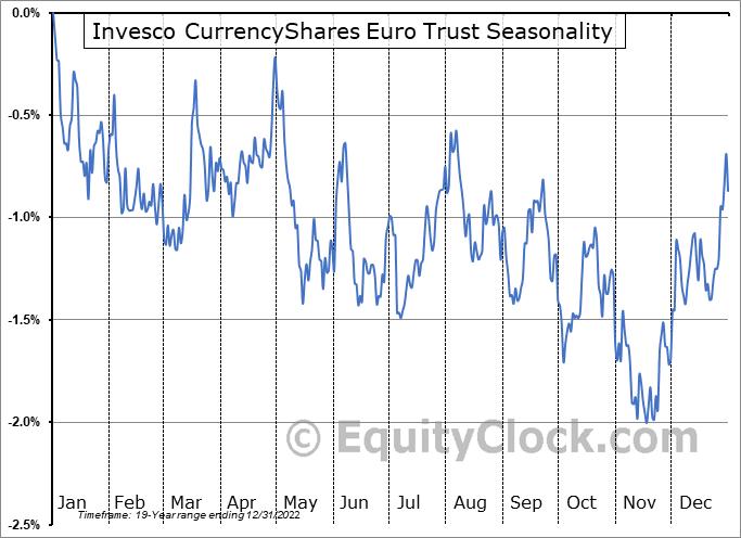 Invesco CurrencyShares Euro Trust (NYSE:FXE) Seasonality