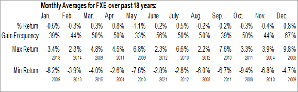 Monthly Seasonal Invesco CurrencyShares Euro Trust (NYSE:FXE)