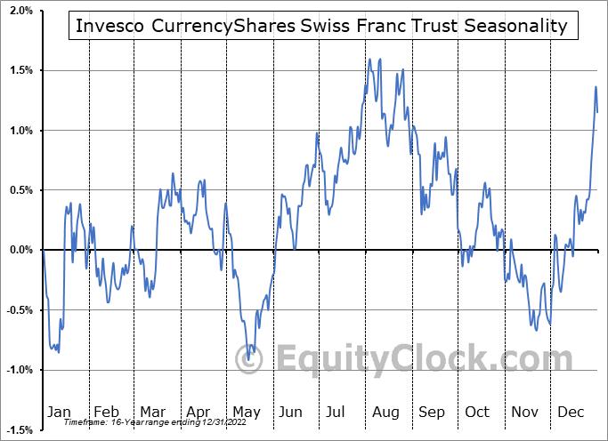 Invesco CurrencyShares Swiss Franc Trust (NYSE:FXF) Seasonality