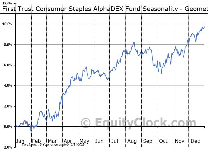 First Trust Consumer Staples AlphaDEX Fund (NYSE:FXG) Seasonality