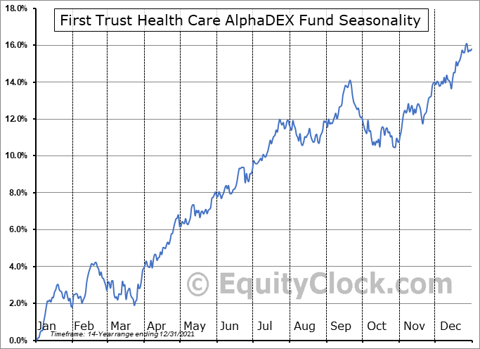 First Trust Health Care AlphaDEX Fund (NYSE:FXH) Seasonal Chart