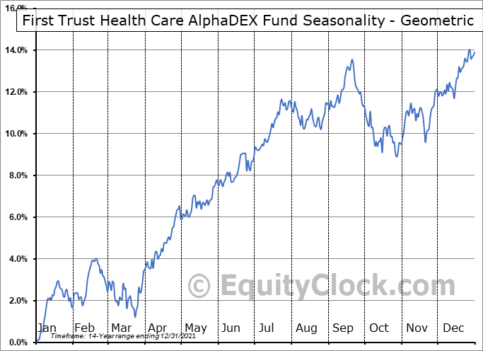 First Trust Health Care AlphaDEX Fund (NYSE:FXH) Seasonality