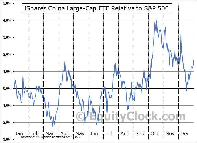 FXI Relative to the S&P 500