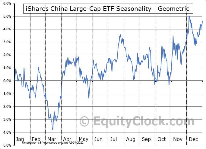 iShares China Large-Cap ETF (NYSE:FXI) Seasonality
