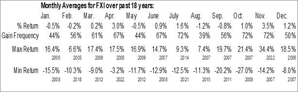 Monthly Seasonal iShares China Large-Cap ETF (NYSE:FXI)