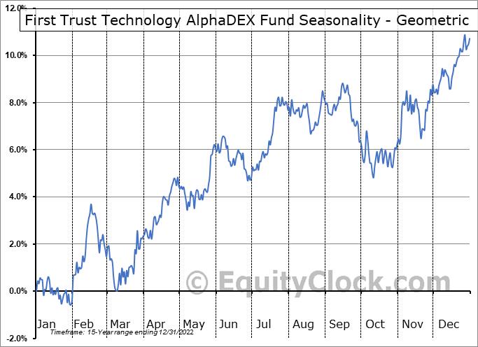First Trust Technology AlphaDEX Fund (NYSE:FXL) Seasonality