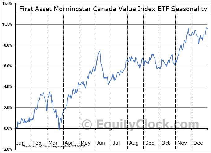 First Asset Morningstar Canada Value Index ETF (TSE:FXM.TO) Seasonal Chart