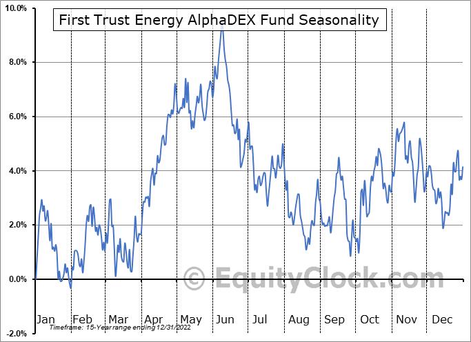 First Trust Energy AlphaDEX Fund (NYSE:FXN) Seasonal Chart