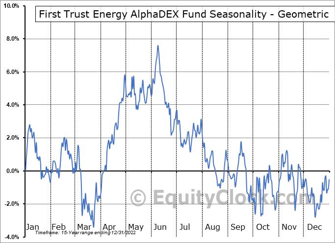 First Trust Energy AlphaDEX Fund (NYSE:FXN) Seasonality