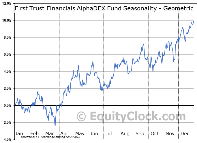 First Trust Financials AlphaDEX Fund (NYSE:FXO) Seasonality