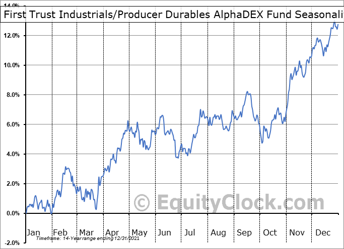 First Trust Industrials-Producer Durables AlphaDEX Fund (NYSE:FXR) Seasonal Chart