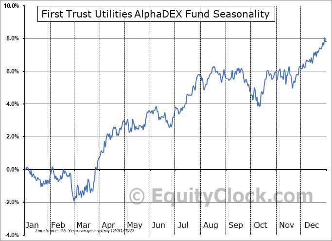First Trust Utilities AlphaDEX Fund (NYSE:FXU) Seasonal Chart