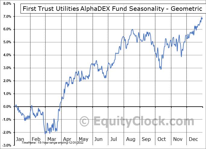 First Trust Utilities AlphaDEX Fund (NYSE:FXU) Seasonality