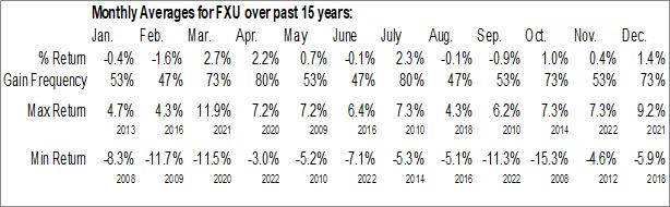 Monthly Seasonal First Trust Utilities AlphaDEX Fund (NYSE:FXU)