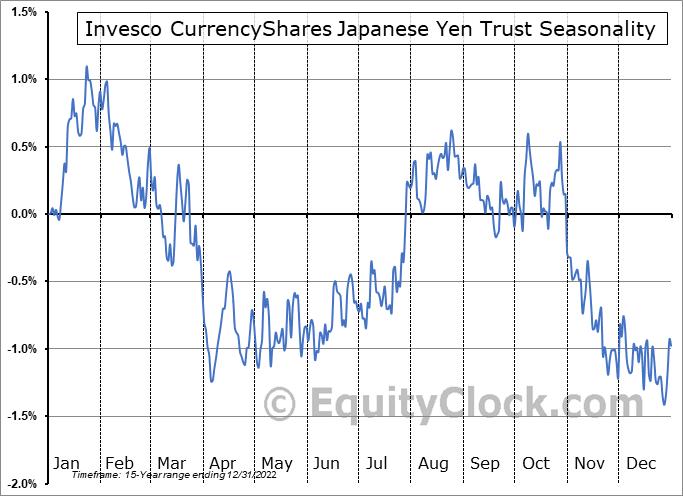 Invesco CurrencyShares Japanese Yen Trust (NYSE:FXY) Seasonality