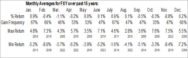 Monthly Seasonal Invesco CurrencyShares Japanese Yen Trust (NYSE:FXY)