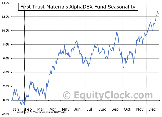 First Trust Materials AlphaDEX Fund (NYSE:FXZ) Seasonal Chart