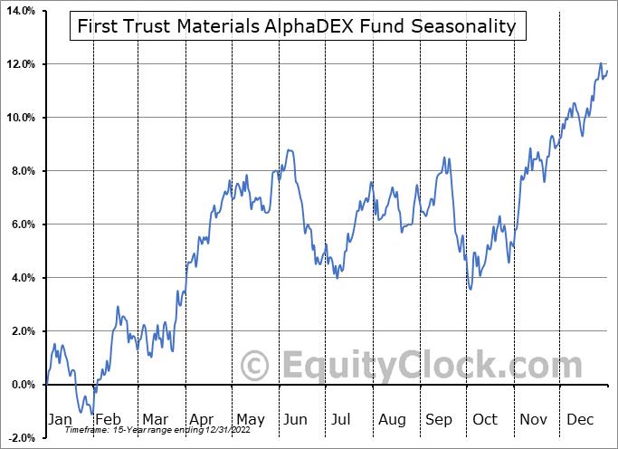 First Trust Materials AlphaDEX Fund (NYSE:FXZ) Seasonality