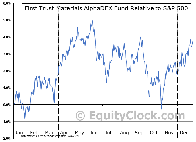 FXZ Relative to the S&P 500